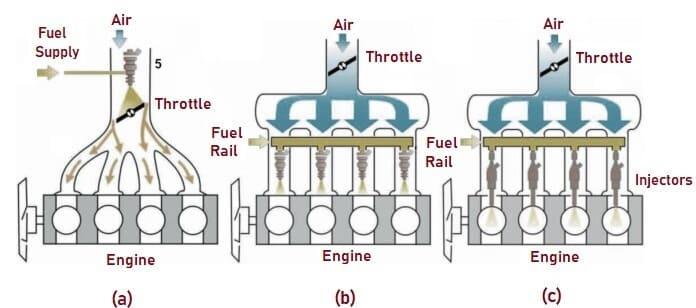 4 Classifications for Fuel Injection Systems